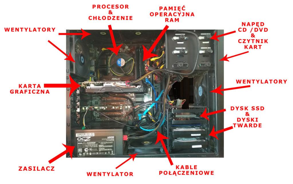 Co jest w środku komputera?